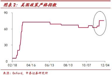中泰证券李迅雷:非农就业远低预期 为何美股屡创新高图2