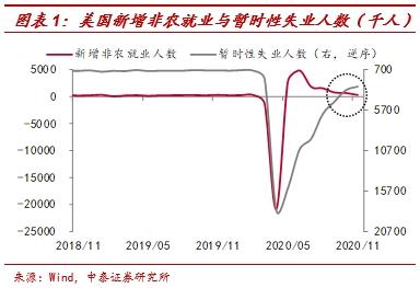 中泰证券李迅雷:非农就业远低预期 为何美股屡创新高图1