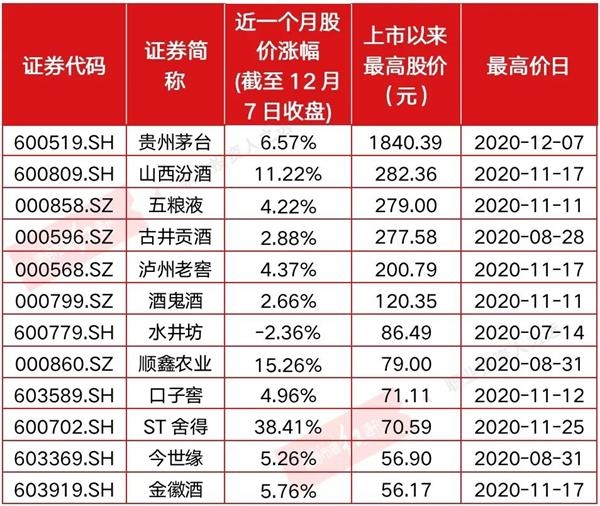 《【煜星平台佣金】市值接近2.3万亿 贵州茅台股价创出历史新高!跨年行情中仍是定海神针》