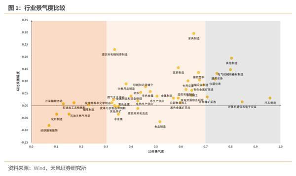 天风宏观宋雪涛:顺周期行业还有多少改善空间?