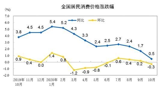 CPI涨跌幅走势图。来自国家统计局