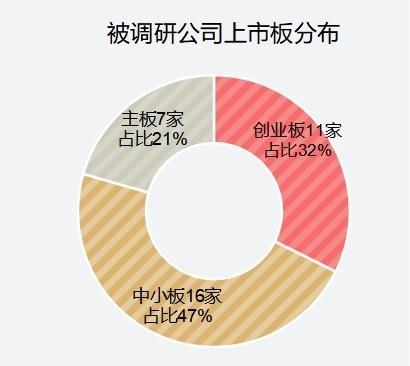 34家公司被机构调查,3家公司吸引了100多家机构