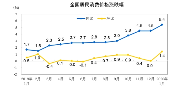 统计局:1月CPI同比上涨5.4% PPI同比上涨0.1%