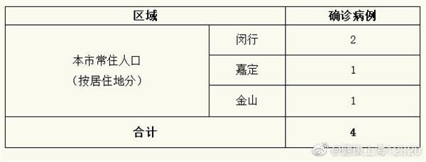 上海新增4例新型冠状病毒感染的肺炎确诊病例