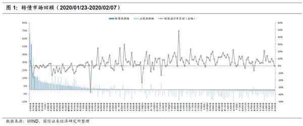 转债周报:疫情期转债抗跌属性强化