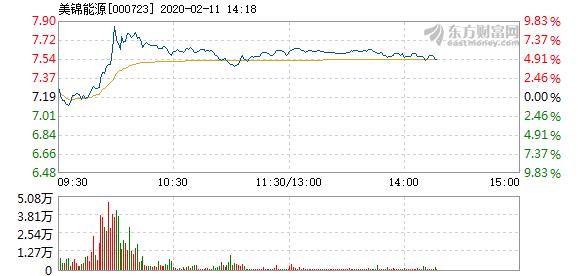 消息:美锦能源2月11日快速上涨