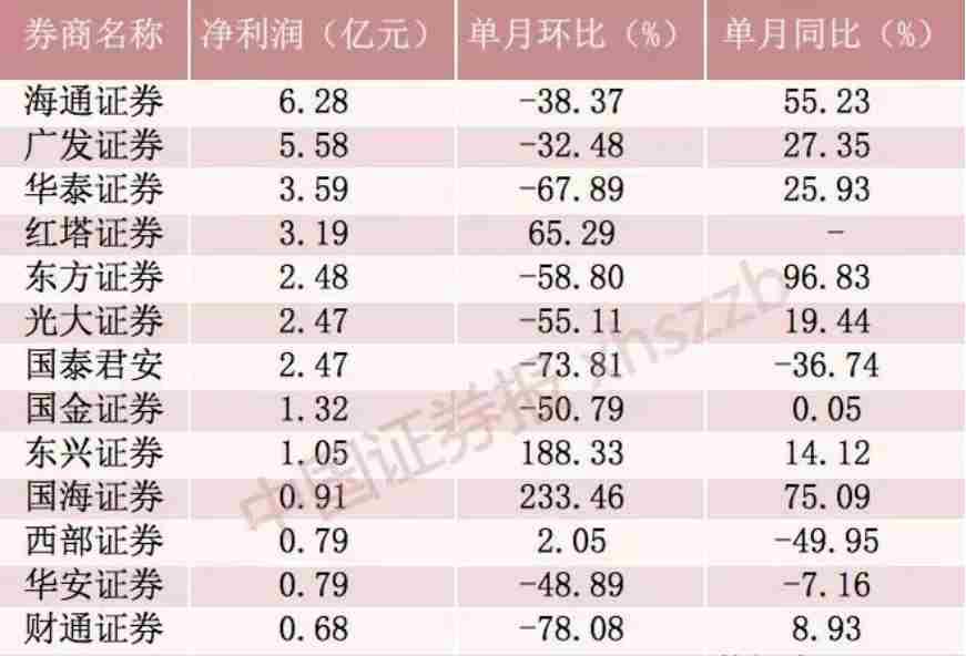 """上市券商1月业绩遭寒流!有行业""""老兵""""营收净利双双跳水逾70%"""