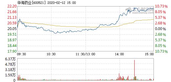 快讯:华海药业2月12日打开涨停