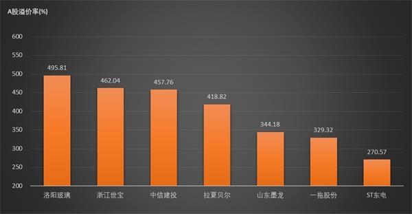 十一家公司AH溢价率超过200% 整体溢价率较昨日收窄