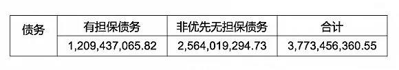 又见天价离婚!欠了260亿债申请破产的贾跃亭被妻子索偿40亿!