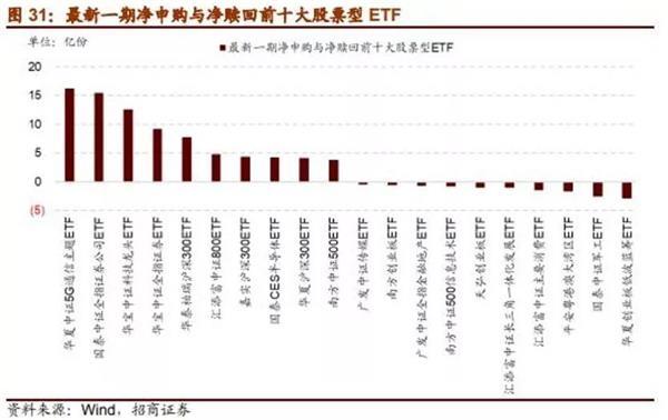 市场情绪反转!5G、新能源汽车、券商和其他主题ETF都在飙升a股