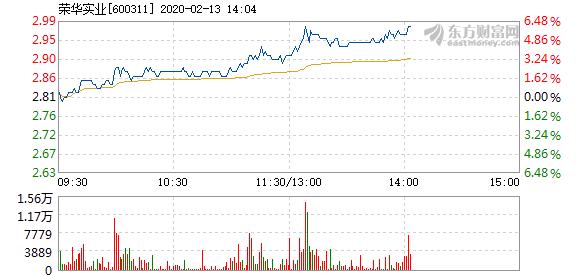 荣华实业2月13日快速上涨 换手率4.78%