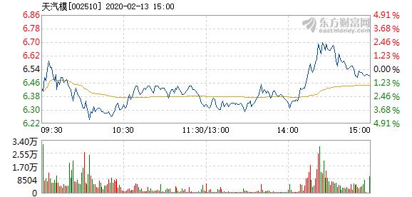 天汽模2月13日快速反弹 报6.55元