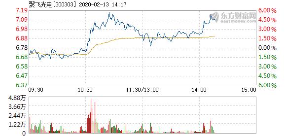 消息:聚飞光电2月13日快速反弹