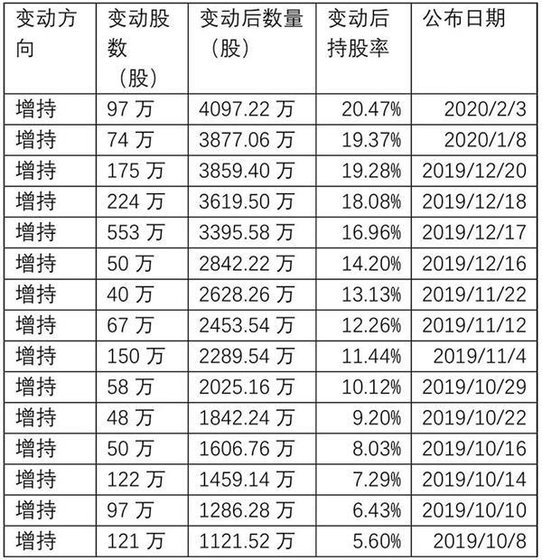 这家公司春节后股价涨幅近70%!朱雀基金去年10月以来连续加仓15次