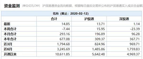 一年涨幅超80% 外资比重已增至3.5%!MSCI刚刷新名单 富时又有大动作!