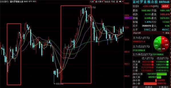 富时罗素:将于北京时间22日凌晨公布A股扩容安排