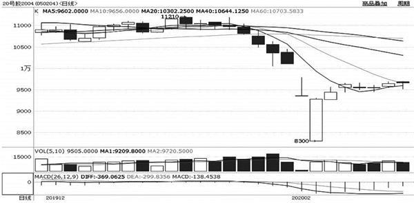 图为20号胶2004合约日线走势