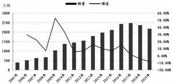 图为国内汽车销量与增速变化