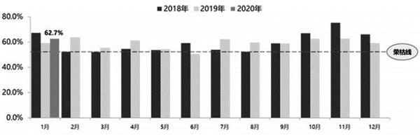 图为2018—2020年国内汽车经销商库存预警指数走势