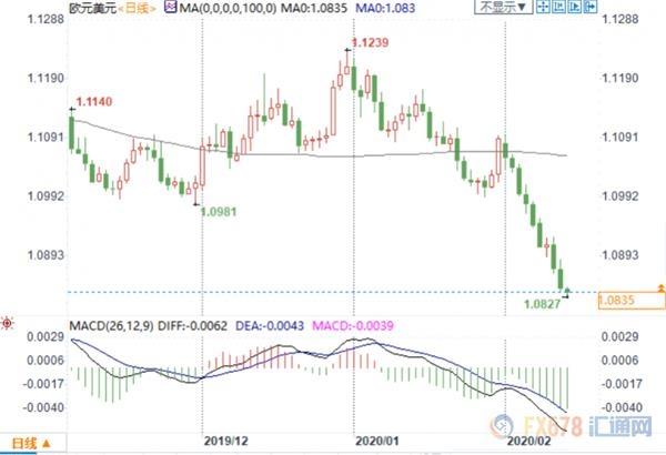 (欧元兑美元日线图)