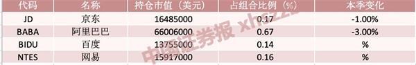 全球头号对冲基金桥水再加仓中国!全文20次提及中国 砍仓泛新兴市场