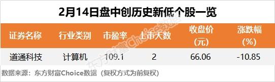 沪指涨0.38% 深南电路、用友网络等53只个股盘中股价创历史新高