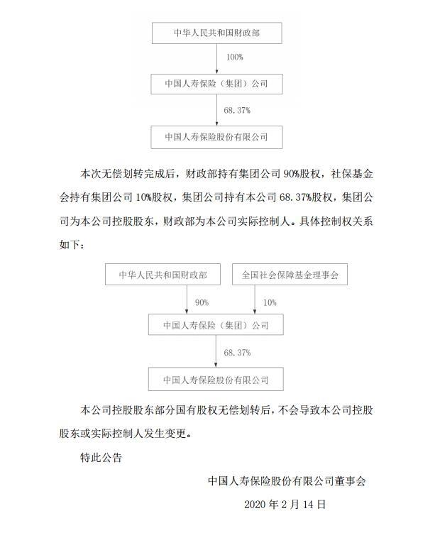 中国人寿:控股股东部分国有股权无偿划转获银保监会核准