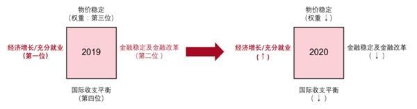 新冠肺炎爆发下的货币政策:目标、定位与操作