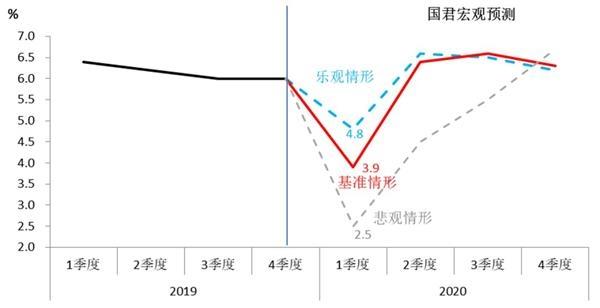 2020年中国经济预测:深V反转