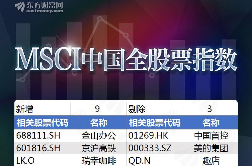 [图片专题921]一图速览MSCI最新季度调整个股名单