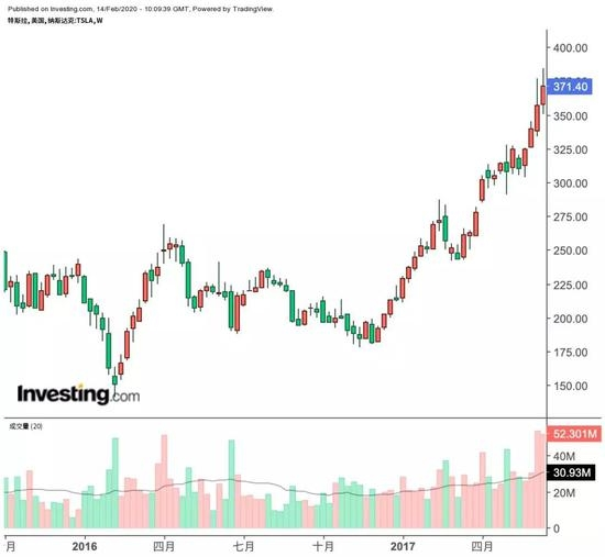 特斯拉股价周线图,来源:英为财情Investing.com
