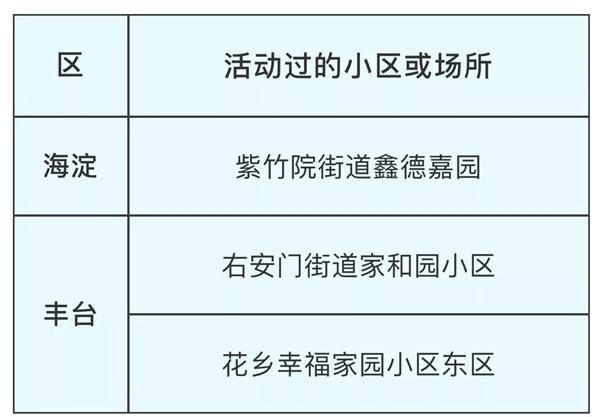 北京2月14日新增病例活动小区或场所发布!疫情防控期间全国收费公路免收通行费