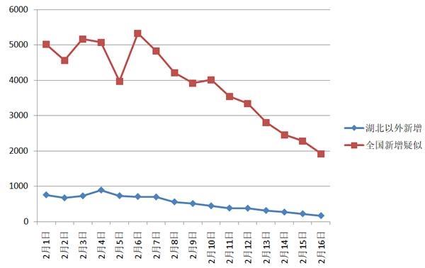 湖北以外地区新增确诊病例12连降 全国新增病例创2月份新低