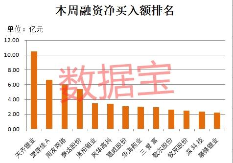 融资客爆买锂电池龙头 千亿级白马也在列 39股获连续加仓(附名单)