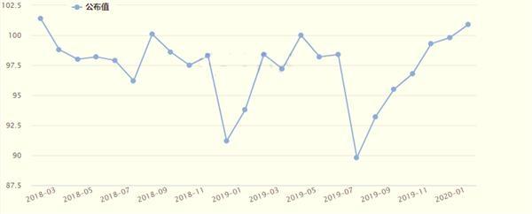 密歇根大学消费者信心指数逼近历史高位