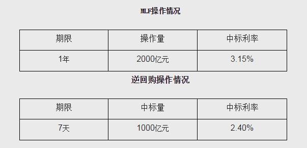 逆回购到期!央行开展2000亿元1年期MLF操作 中标利率3.15%