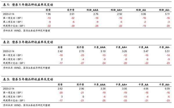 国信宏观:复工有望加速 债市区间操作