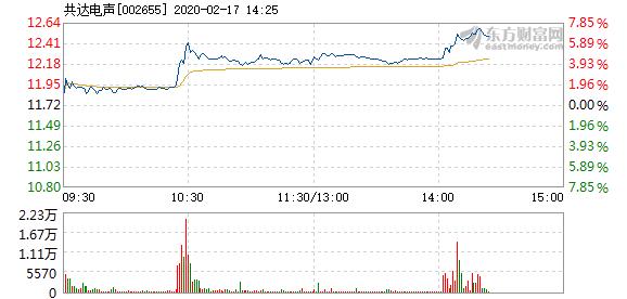 消息:共达电声2月17日快速上涨