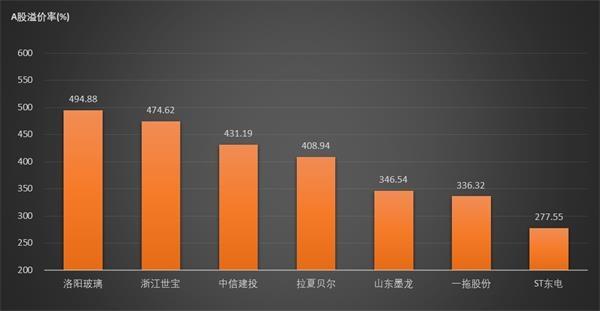 12家公司AH溢價率超過200% 整體溢價率較上周五放大