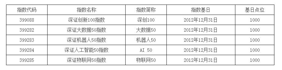 深交所:发布深证创新100等指数
