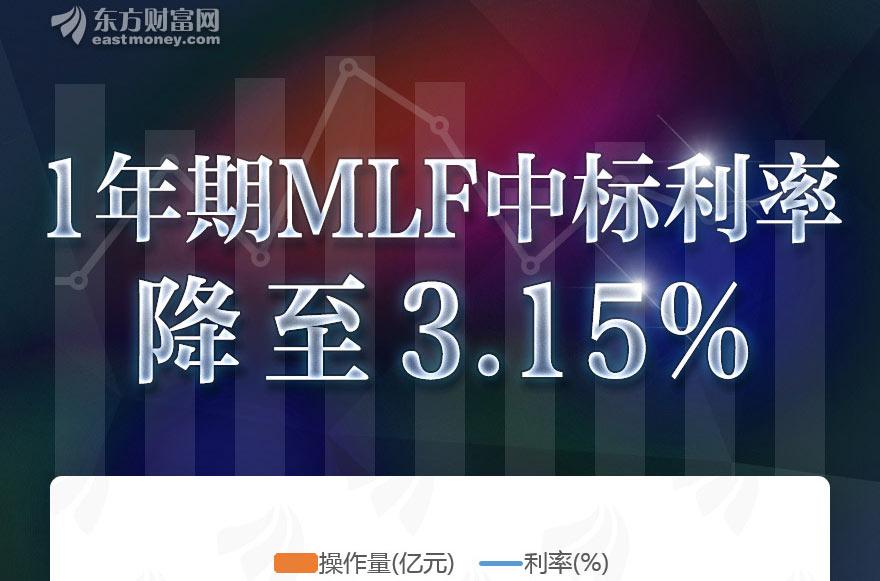 [图片专题927]图说:1年期MLF利率下调至3.15%,LPR报价下行或成定局