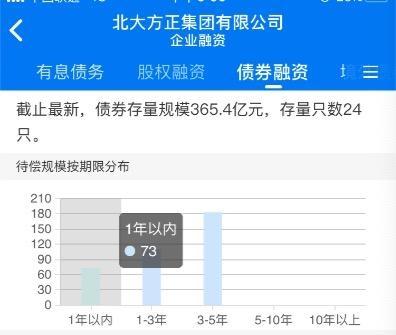 北京大学正在申请银行重组,或者为引入新股东铺平道路