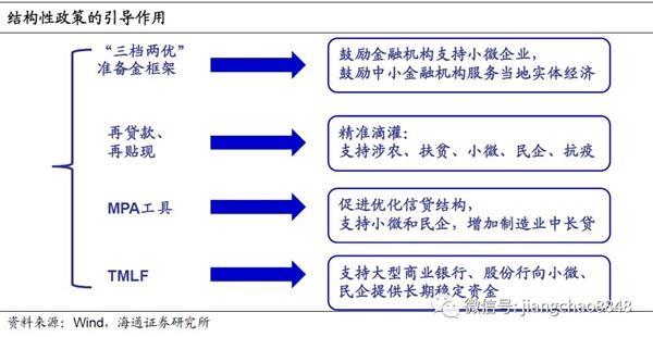 """海通宏观:信贷支持战""""疫"""" 兼顾改革和调控"""