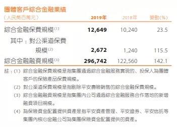 每天净赚4亿多!中国平安暴涨原因找到了:炒股赚大了、科技太猛了