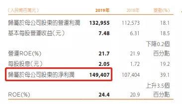 日赚超4亿元!中国平安暴涨原因:炒股赚大了、科技太猛了