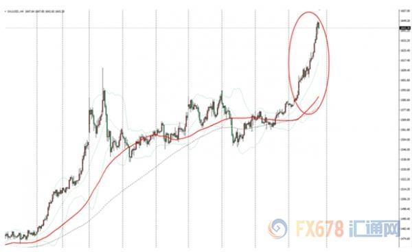 金市周评:金价本周狂飙60美元 经济放缓全球央