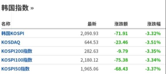 韩国KOSPI指数暴跌近4%!韩国疫情告急、股市遭殃 7700军人隔离