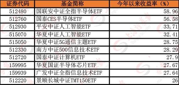 最牛半导体ETF年内涨幅近60% 390亿元资金疯狂涌入