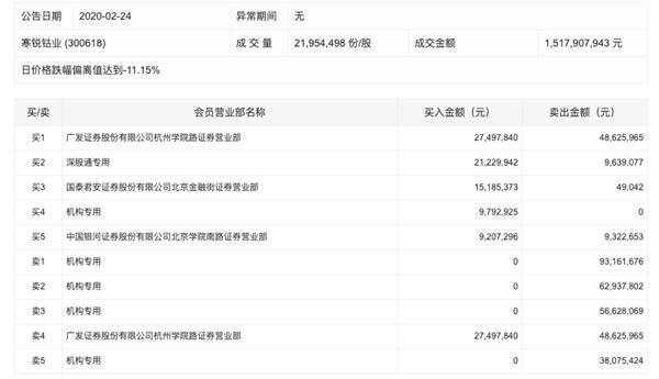 寒锐钴业大跌9.15% 四机构卖出2.51亿元一个机构席位买入979万元